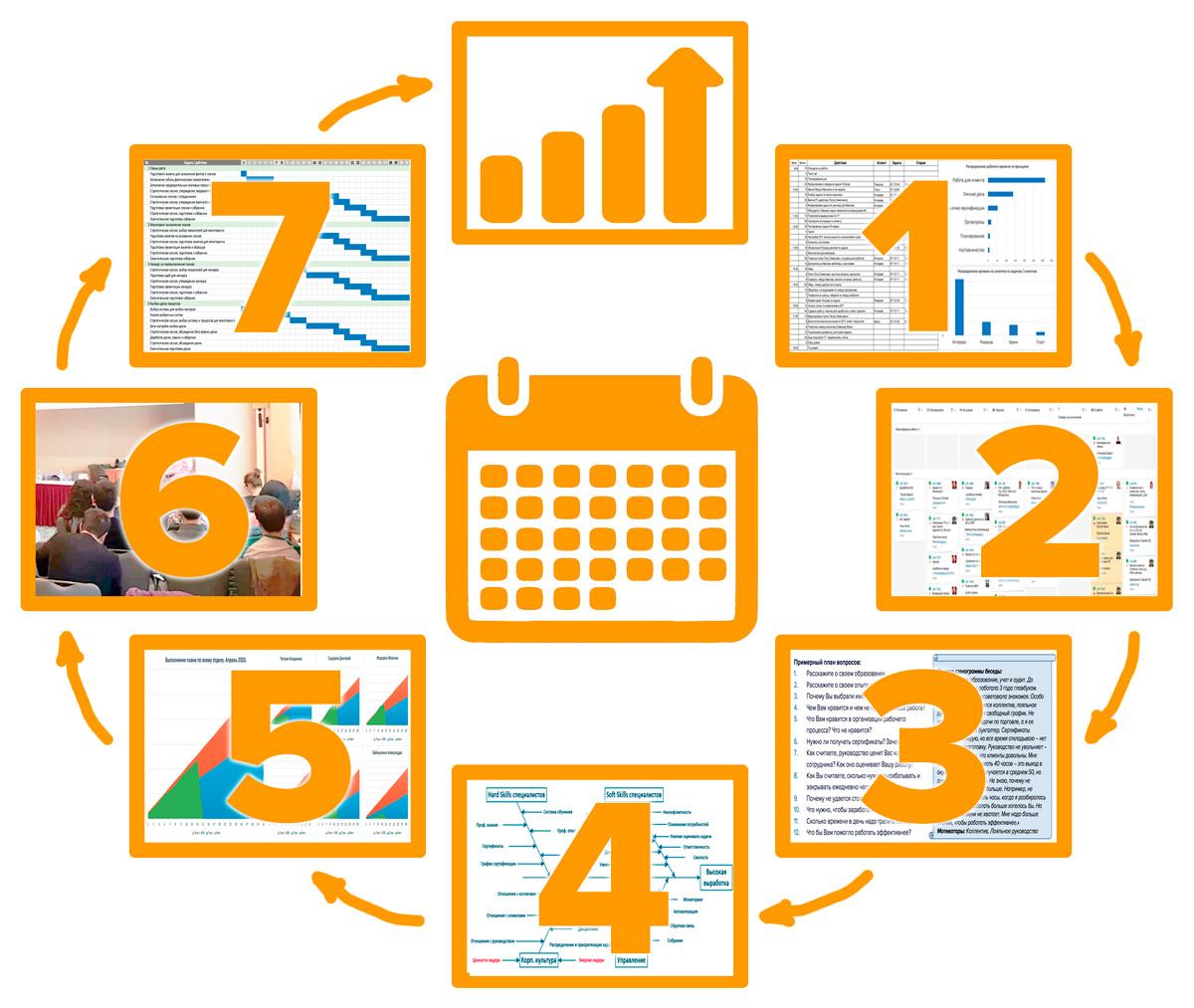 7 шагов к росту выработки